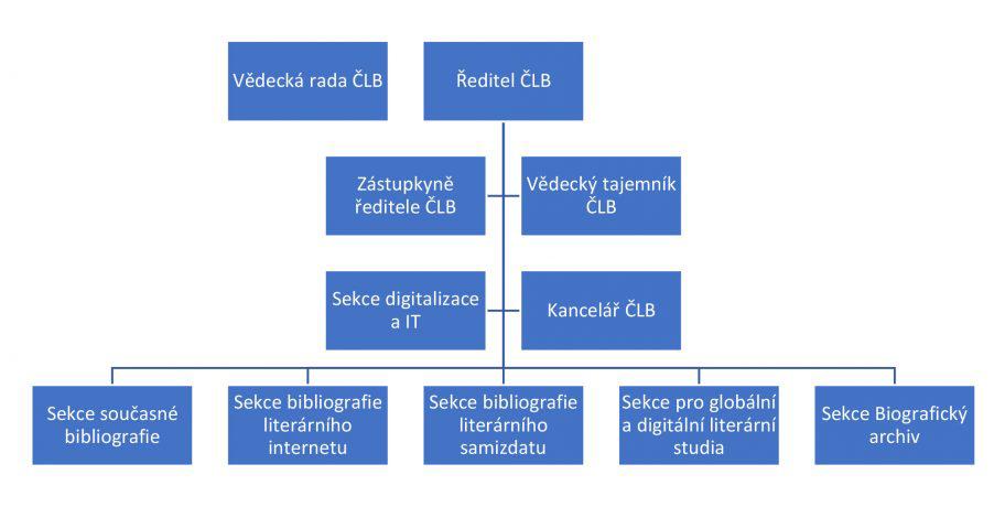 organizační struktura ČLB